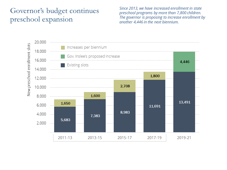 Highlights of Gov Inslee's proposed 2019–21 budget | Office of
