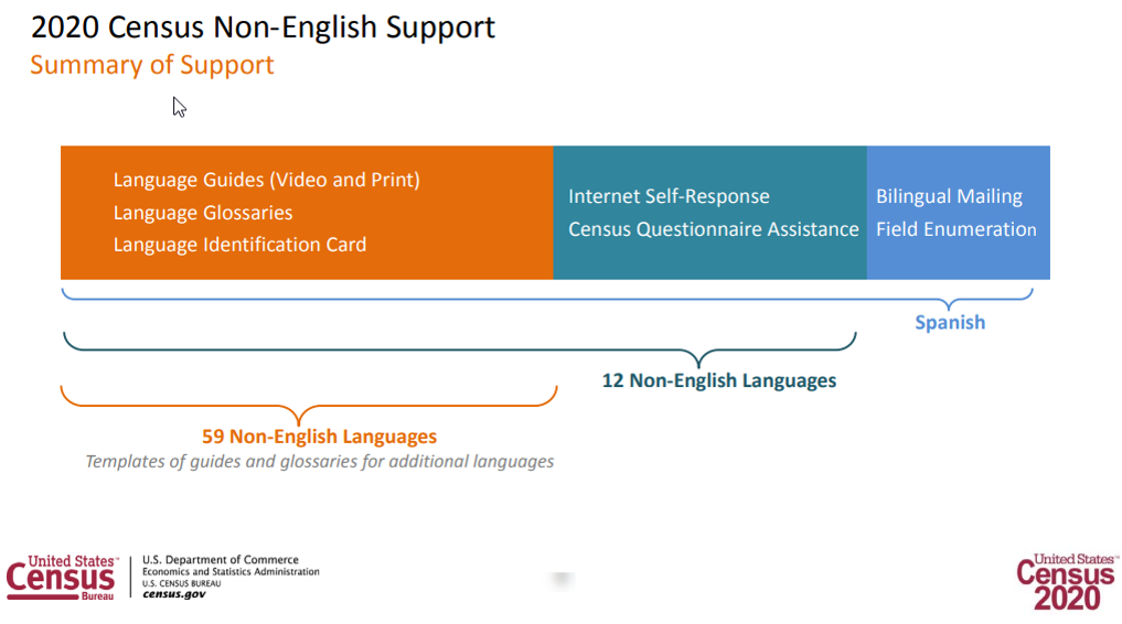 Diagram showing the various levels of support for non-English speakers