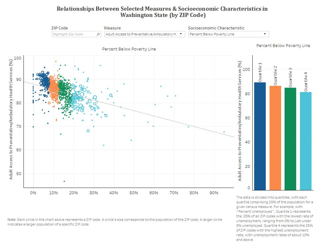 Screenshot of dashboard: Relationships between selected health measures and socioeconomic characteristics
