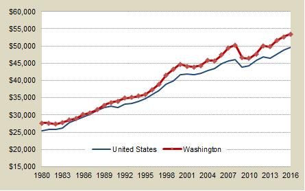 Washington And U S Per Capita Personal Income Annual Beginning In 1980 Washington Values Higher