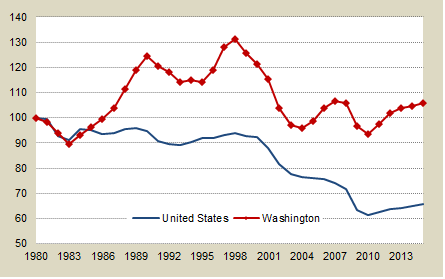 Manufacturing Wage & Salary Employment in Wasington and the U.S. from 1980 to 2009