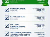 Highlights of Gov. Inslee's proposed supplemental budget & policy highlights