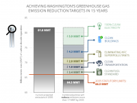 Chart showing reductions of carbon emission due to policies