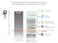 Chart showing projected reductions in carbon emissions