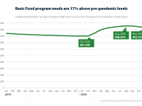 Chart shows Basic food program participant numbers level until a rise starting in March 2020, remaining 17% above the pre-pandemic levels