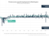 Chart showing private sector payroll employment in Washington