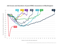 Chart showing job losses and duration of post-WW2 recessions in Washington