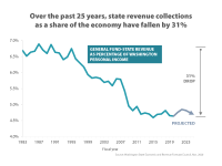 Over the past 25 years, state revenue collections as a share of the economy have fallen by 31% Over the past 25 years, state revenue collections as a share of the economy have fallen by 31%