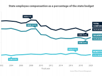 State employee compensation as a percentage of the state budget is now 16.%, down from a high of 21% in 2008