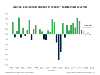 Chart showing annual percentage change of real per-capita state revenue. Recent years have seen increases of 1% to 6%, but the next 5 years are forecast to have little positive change, and possible minor negative change