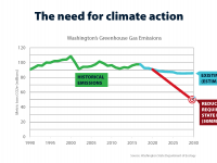 Chart shows historical CO2 emissions in Washington between 80-110 MMT since 1990, and we requiring dramatic reductions to meet state limits in 2030