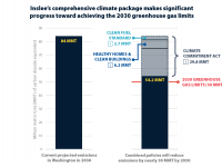 Chart shows that the governor's proposed climate policies and investments will reduce state greenhouse gas emissions in 2030 from 84 MMT to 54.2 MMT