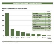 Expenditures and Balance Sheet